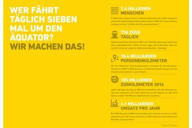 Eine Infografik zur Leistung des nordrhein-westfälischen Schienenpersonennahverkehrs.
