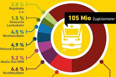 Die Infografik zeigt die unterschiedlichen Leistungsanteile der nordrhein-westfälischen Eisenbahnverkehrsunternehmen.